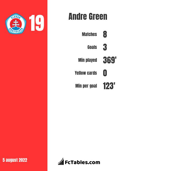 Andre Green infographic statistics for Charlton