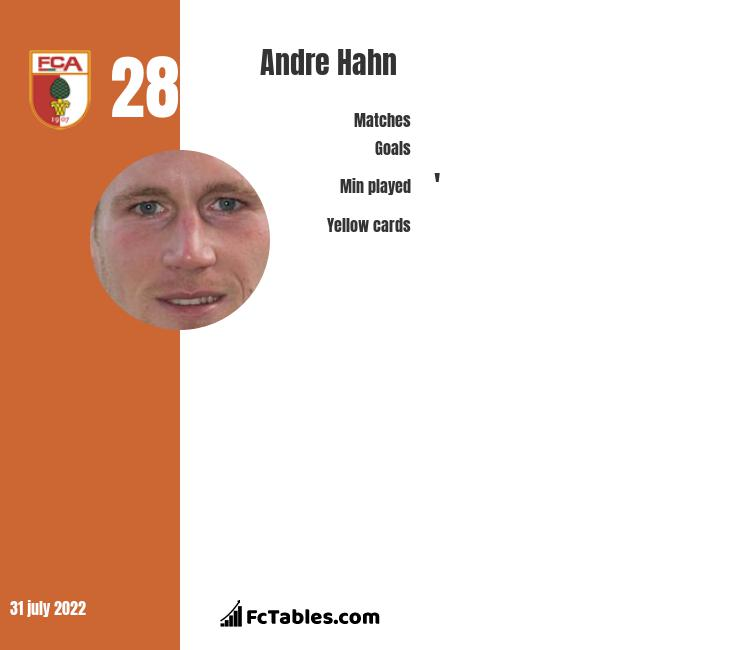 Andre Hahn infographic