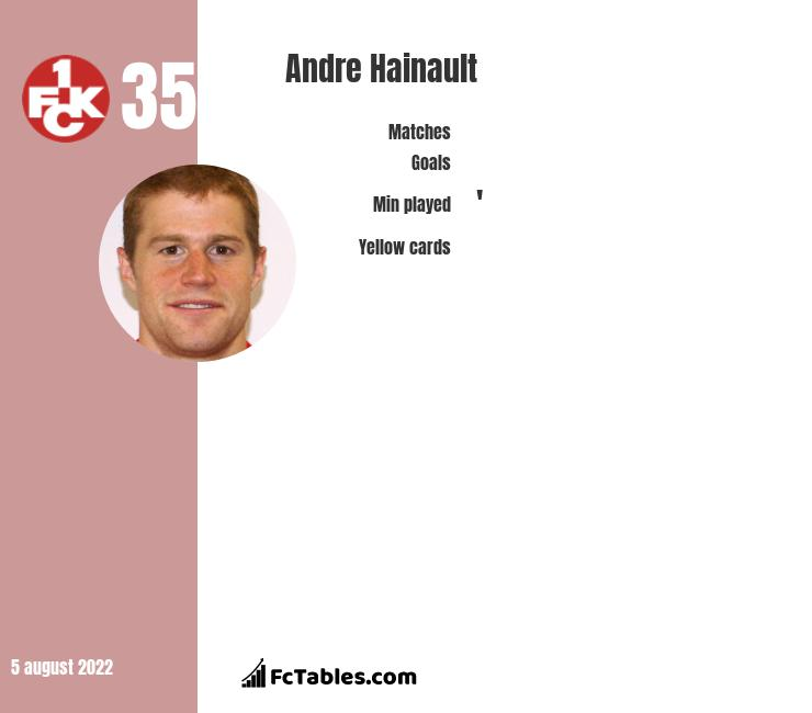 Andre Hainault infographic