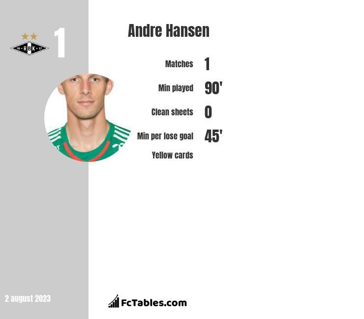 Andre Hansen infographic