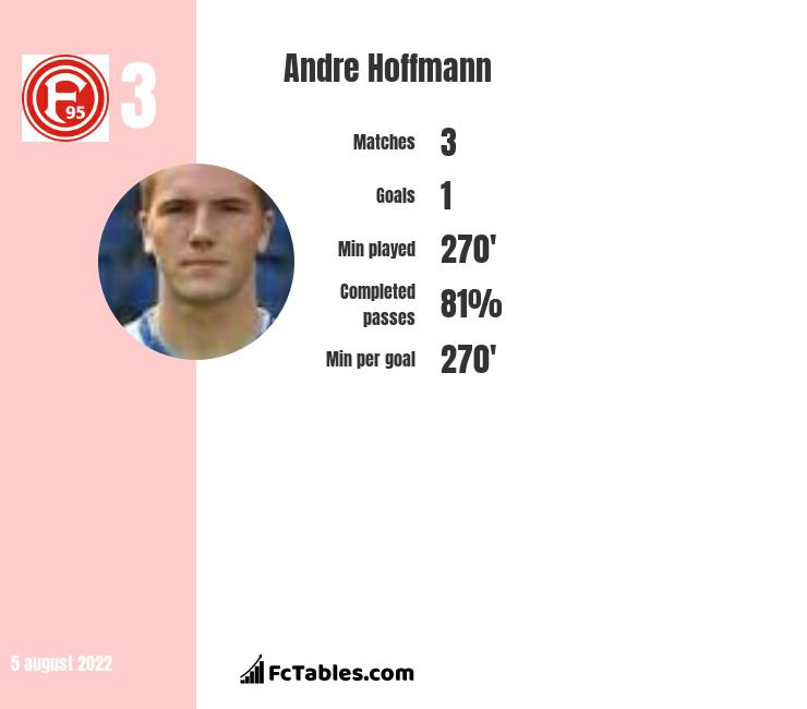 Andre Hoffmann infographic