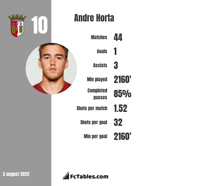 Andre Horta infographic
