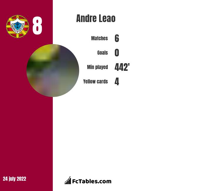 Andre Leao infographic
