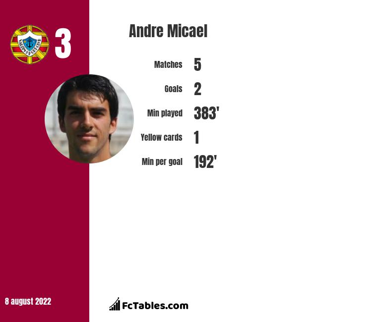 Andre Micael infographic
