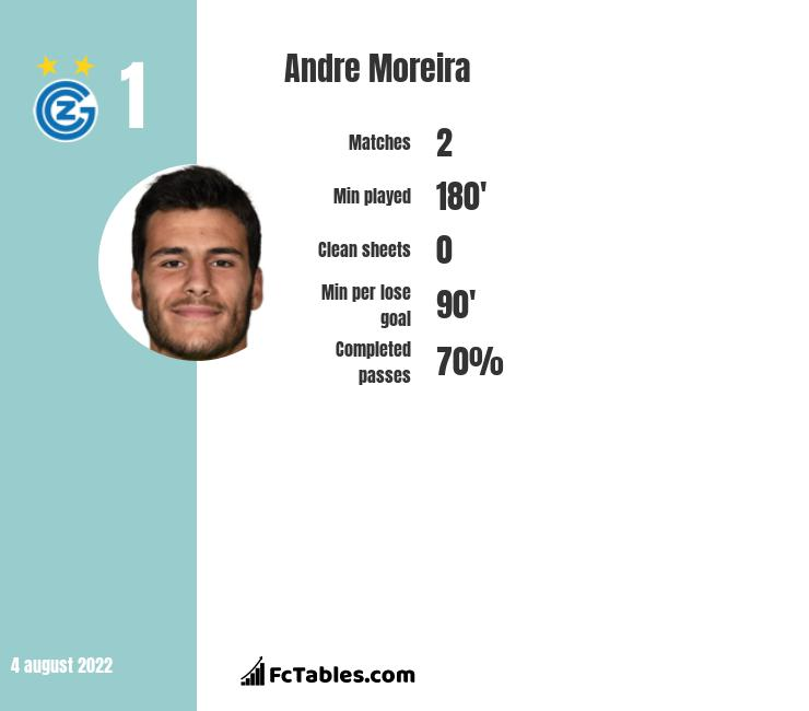 Andre Moreira infographic