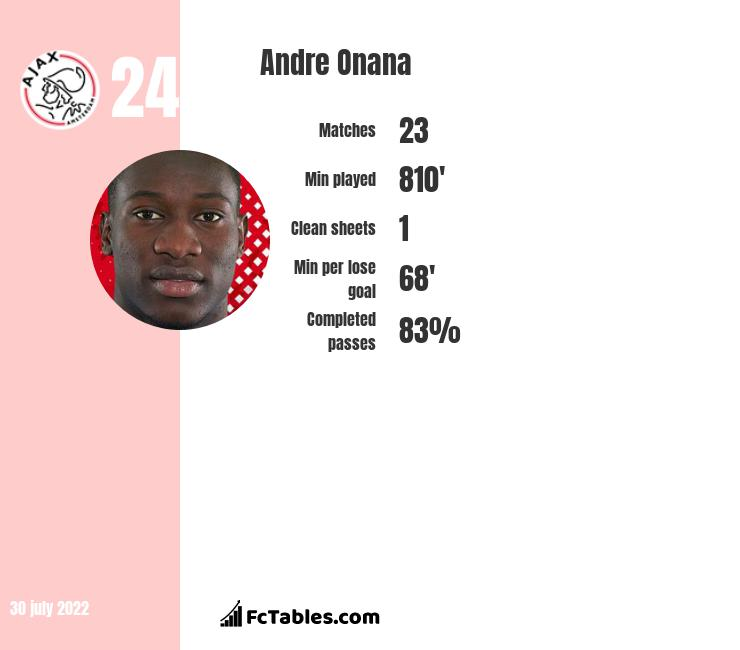 Andre Onana infographic statistics for Ajax Amsterdam