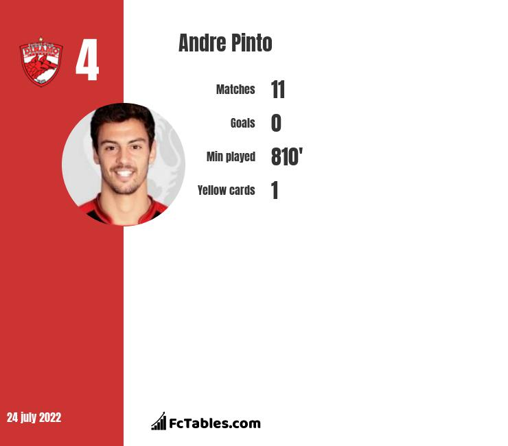 Andre Pinto infographic