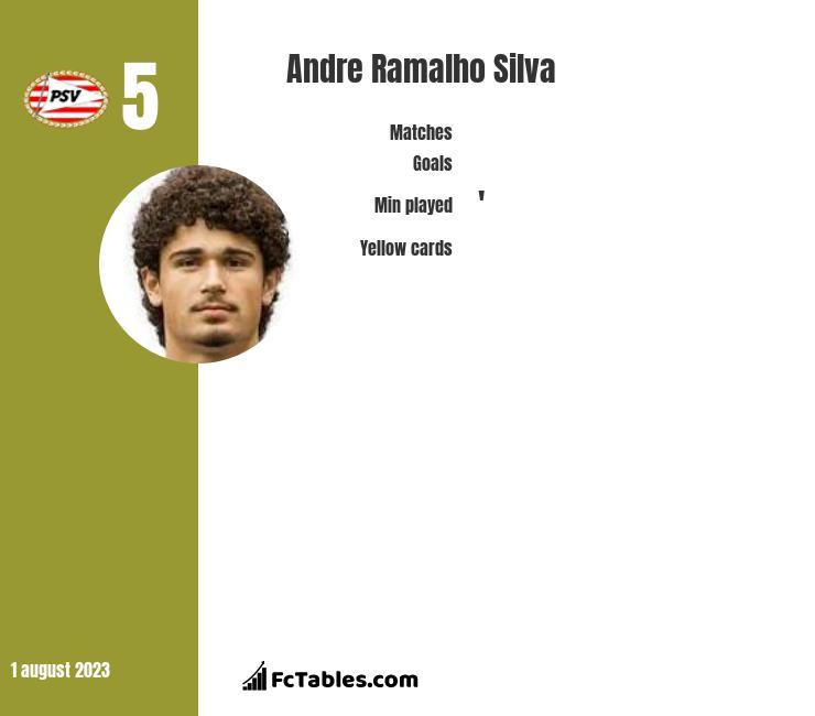 Andre Silva infographic