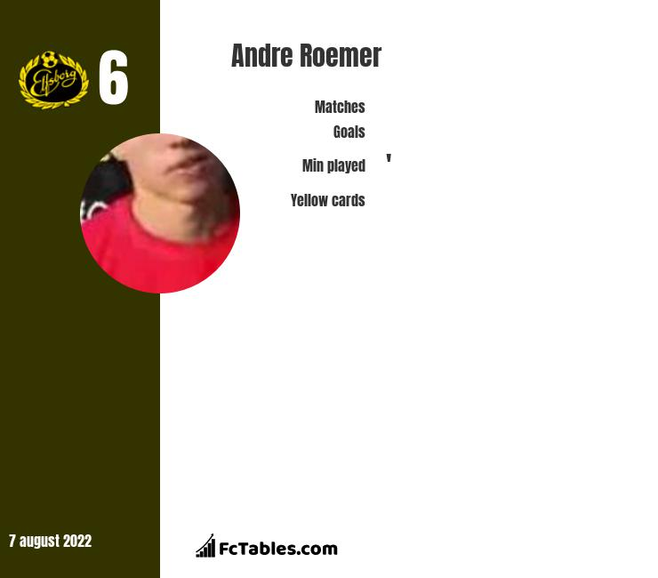 Andre Roemer infographic