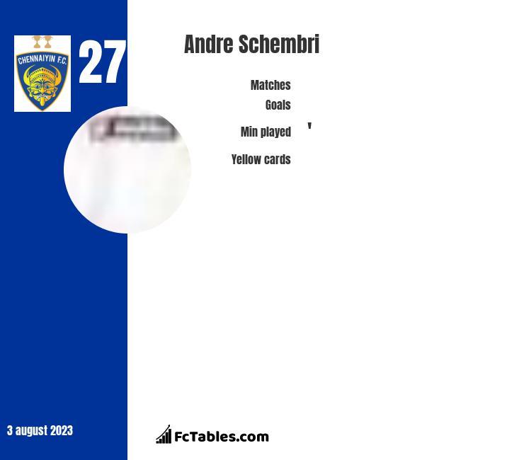 Andre Schembri infographic