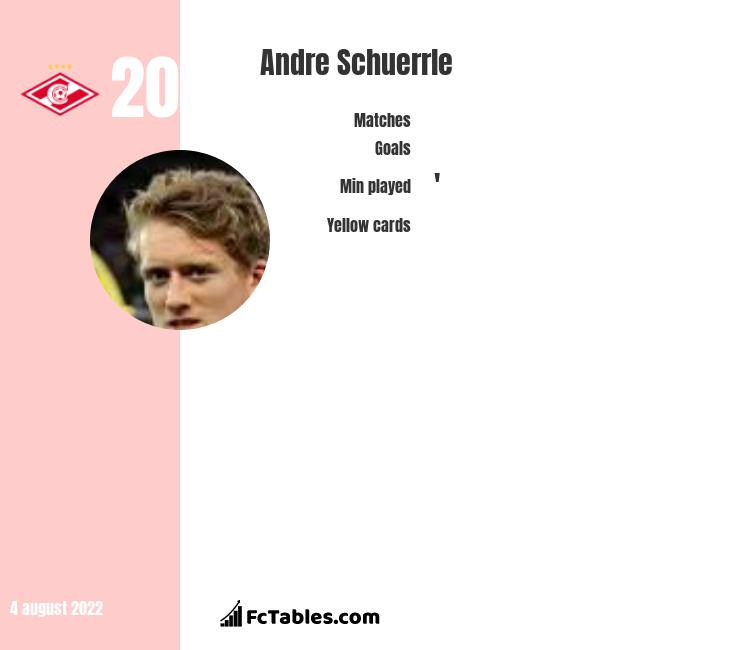 Andre Schuerrle infographic