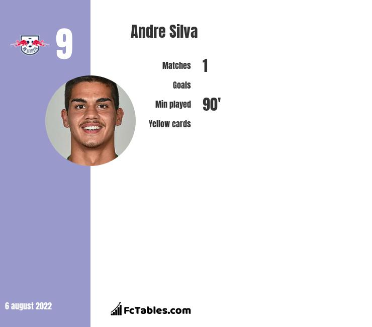 Andre Silva infographic