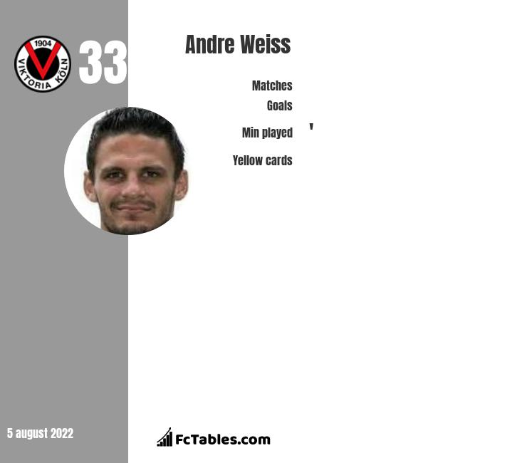 Andre Weiss infographic