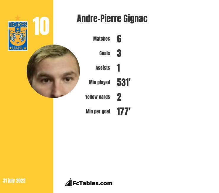 Andre-Pierre Gignac infographic