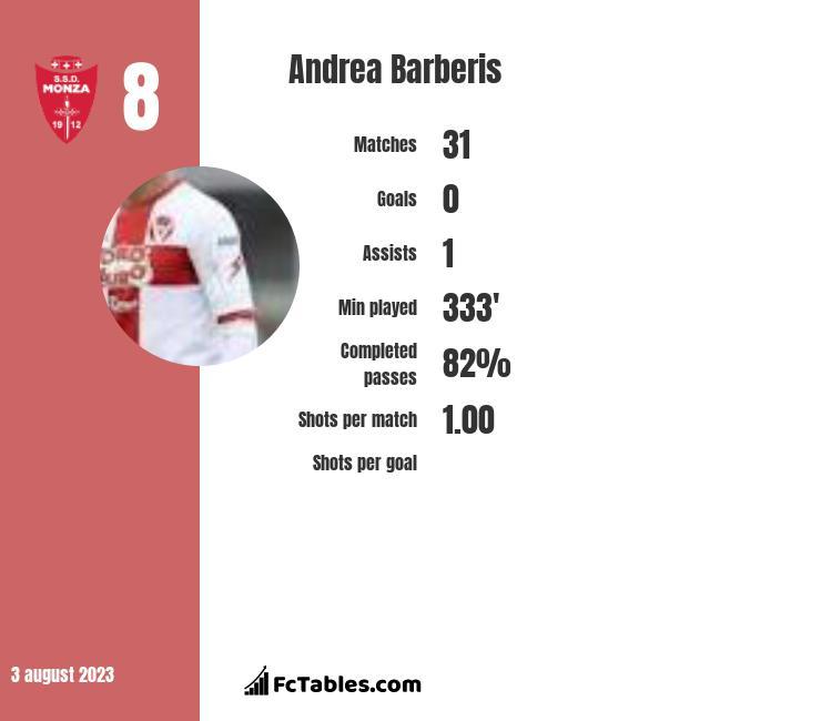 Andrea Barberis infographic