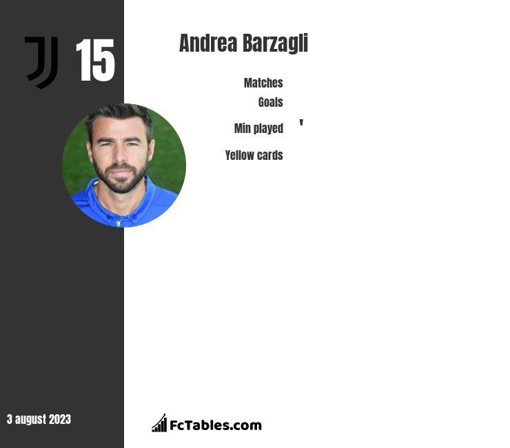 Andrea Barzagli stats