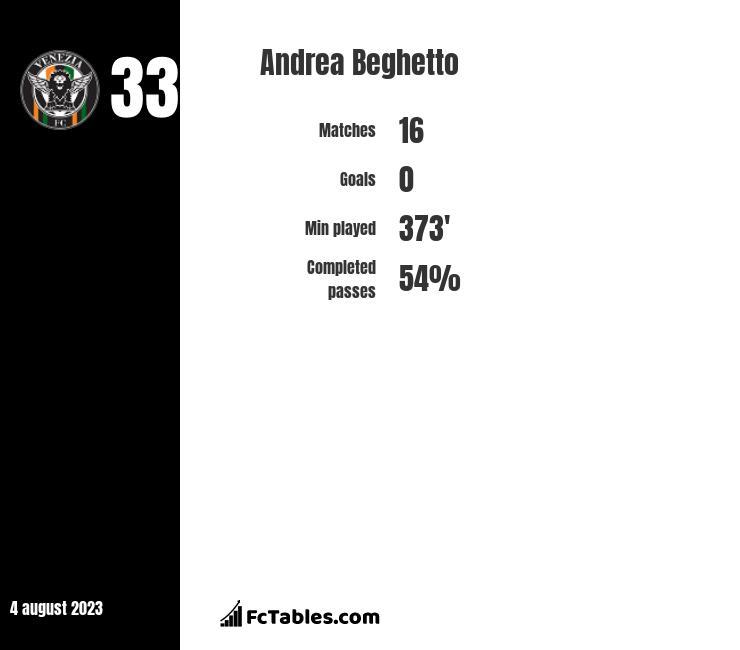 Andrea Beghetto infographic