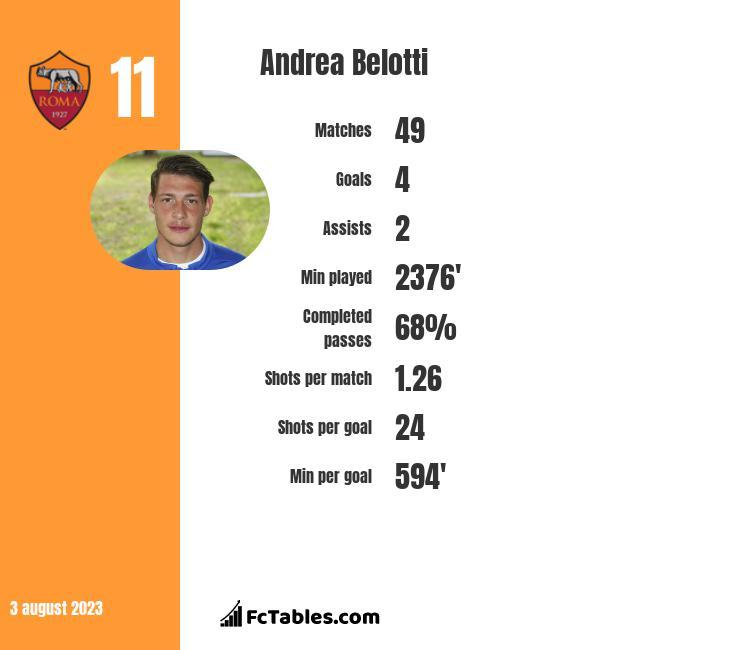 Andrea Belotti infographic statistics for Torino