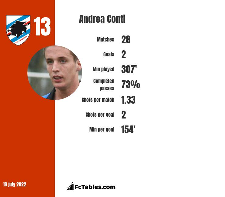 Andrea Conti infographic statistics for AC Milan