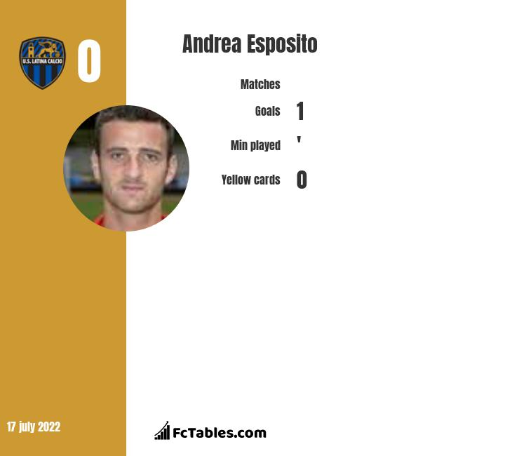 Andrea Esposito infographic