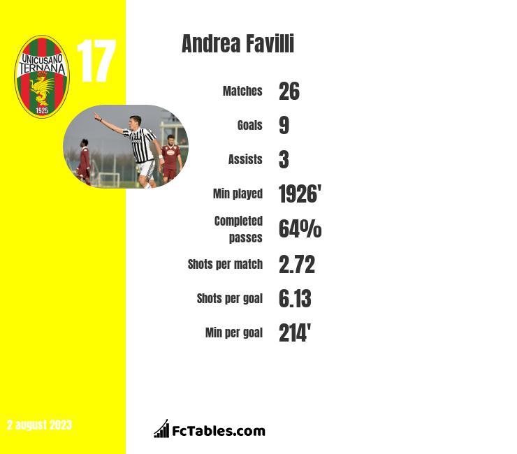 Andrea Favilli infographic