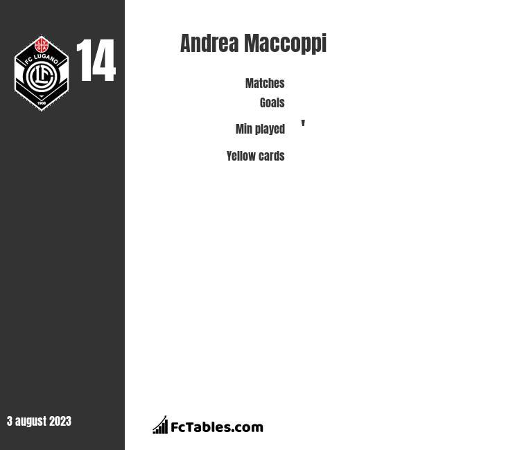 Andrea Maccoppi infographic