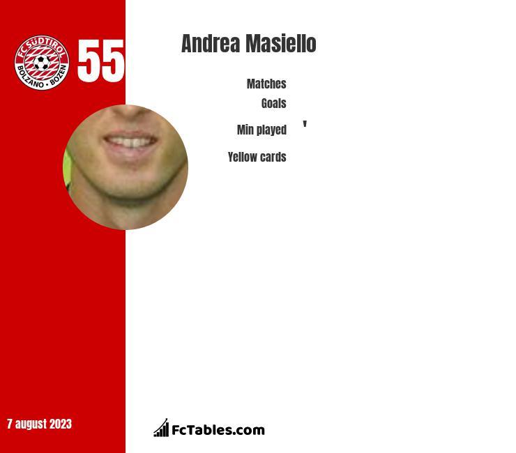 Andrea Masiello infographic