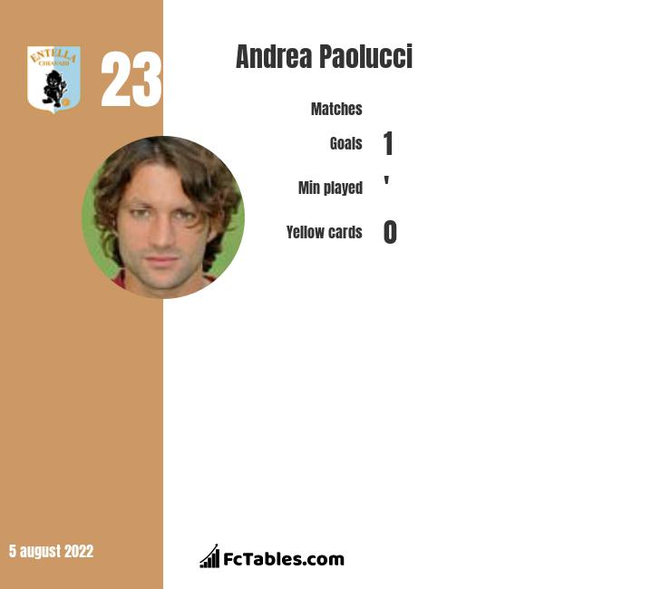 Andrea Paolucci infographic statistics for Entella