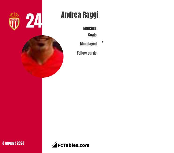 Andrea Raggi infographic