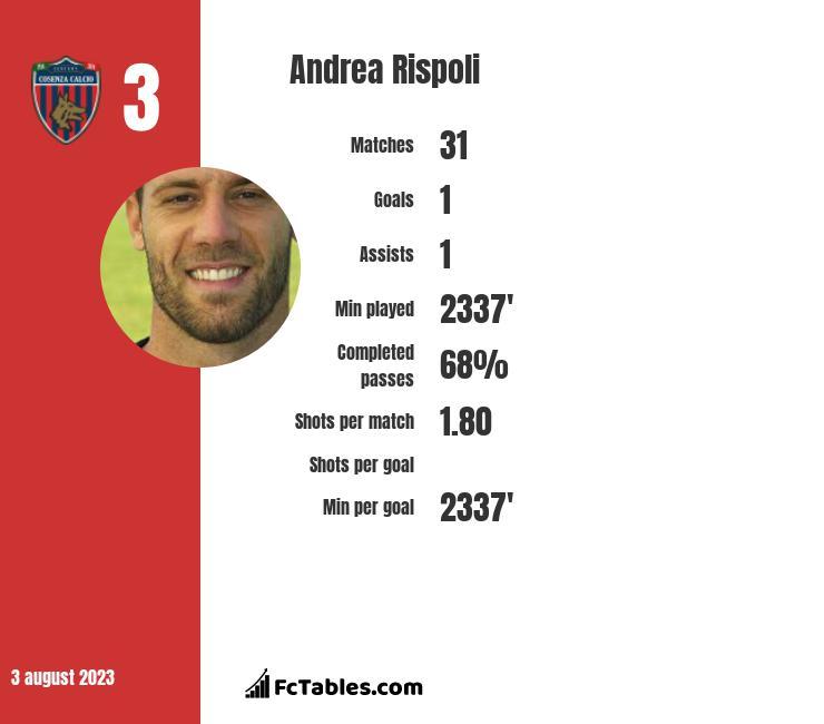 Andrea Rispoli infographic