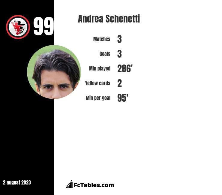 Andrea Schenetti infographic