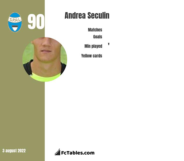 Andrea Seculin infographic