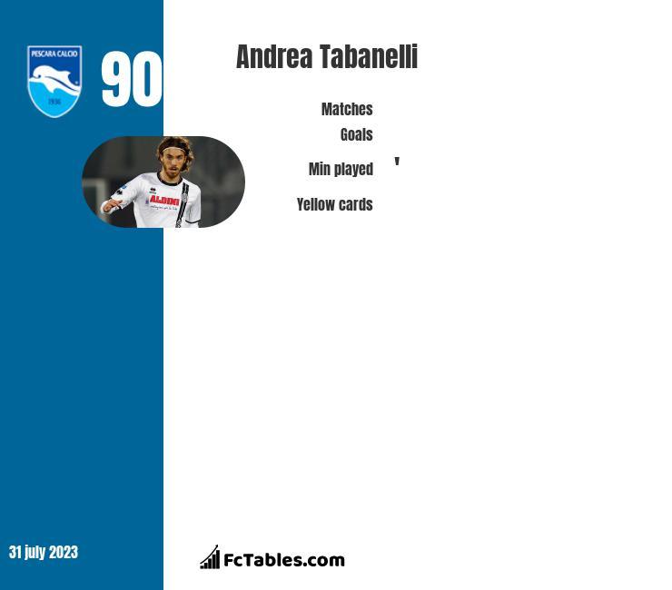 Andrea Tabanelli infographic