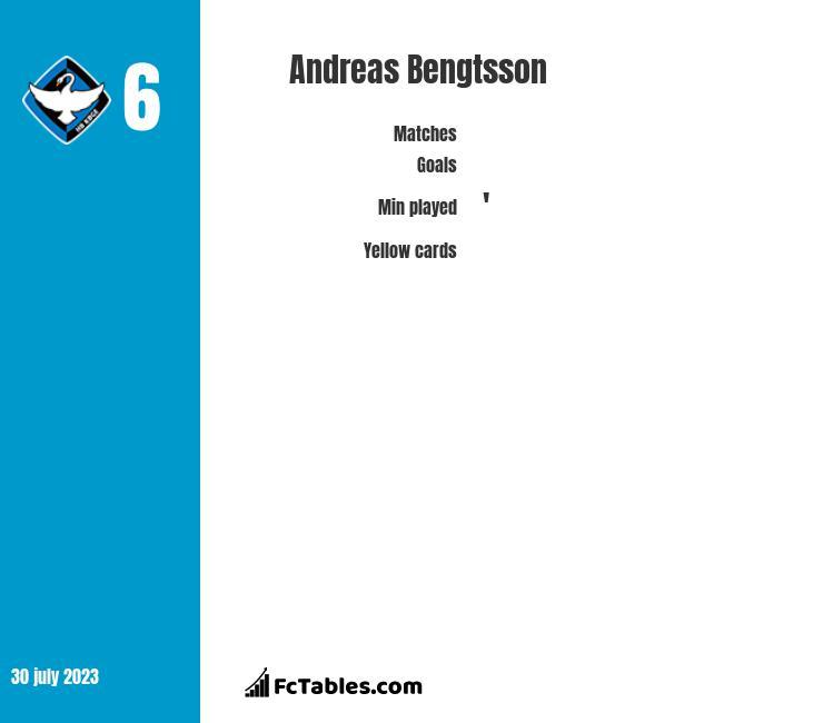 Andreas Bengtsson infographic