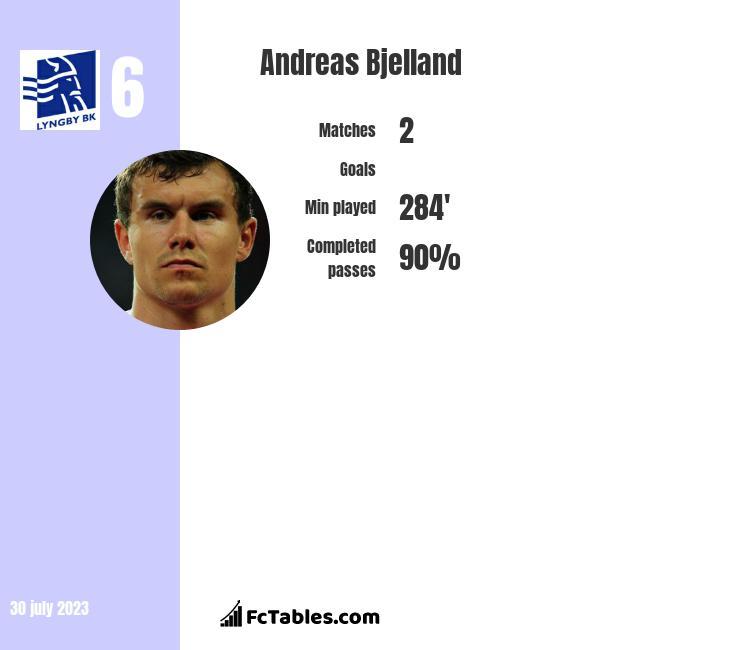 Andreas Bjelland infographic