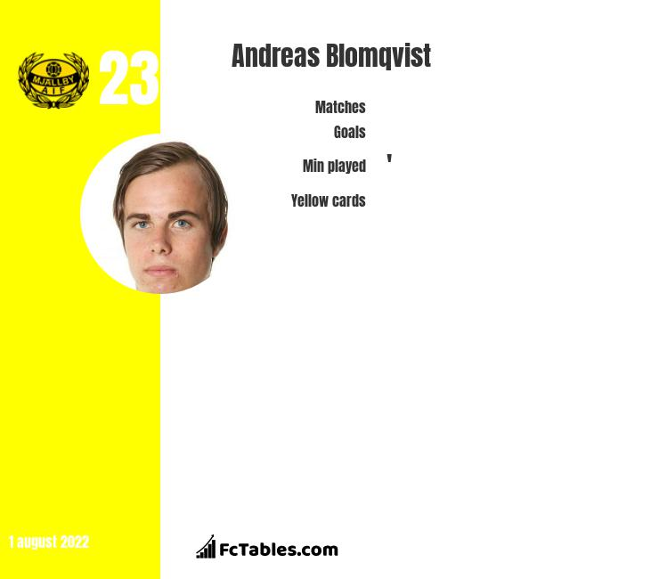 Andreas Blomqvist infographic