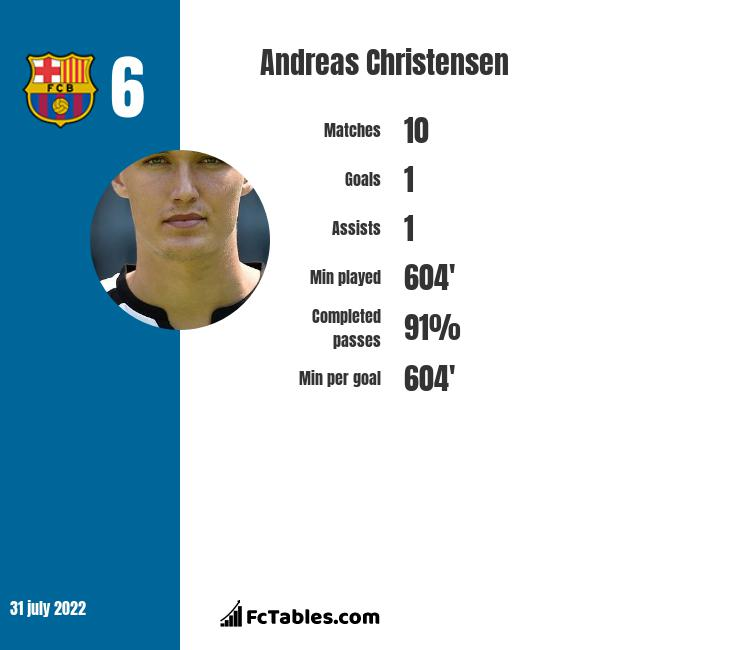 Andreas Christensen infographic statistics for Chelsea
