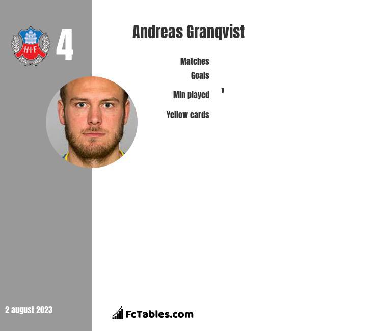 Andreas Granqvist infographic