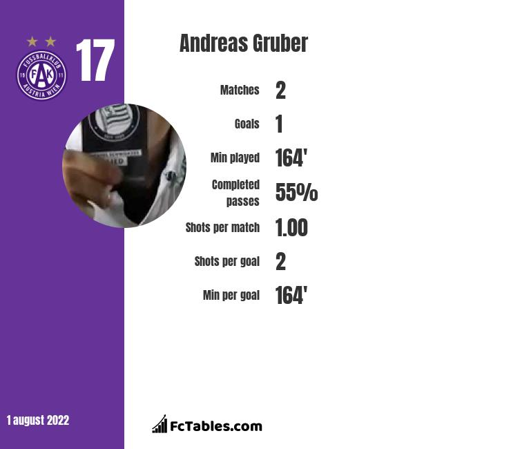 Andreas Gruber infographic