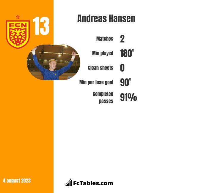 Andreas Hansen infographic