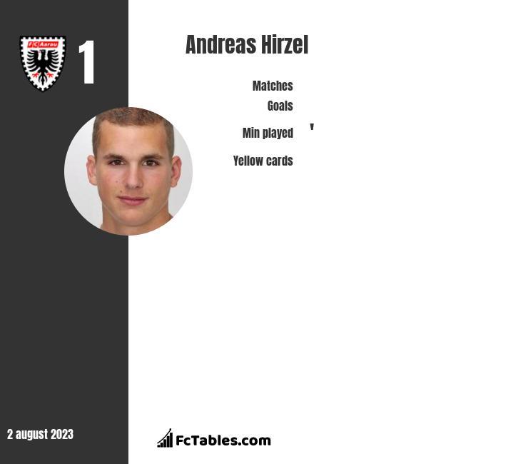 Andreas Hirzel infographic