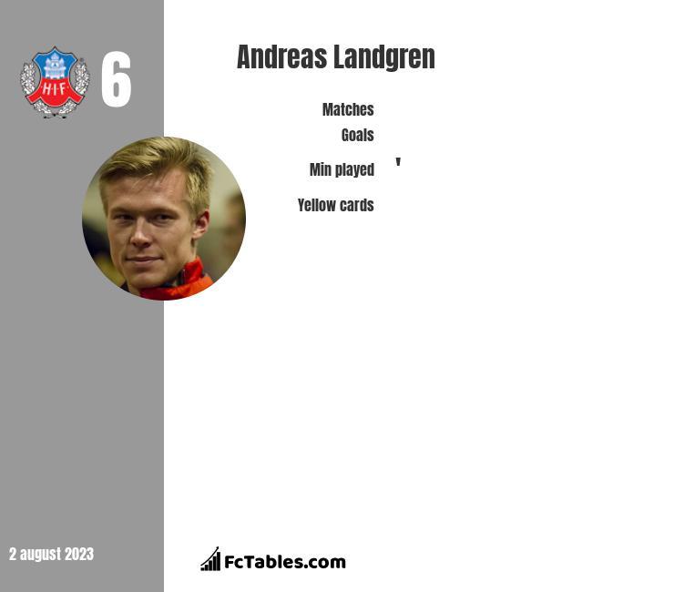 Andreas Landgren infographic