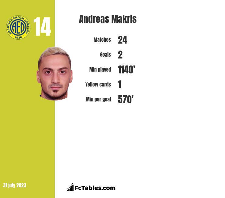 Andreas Makris infographic
