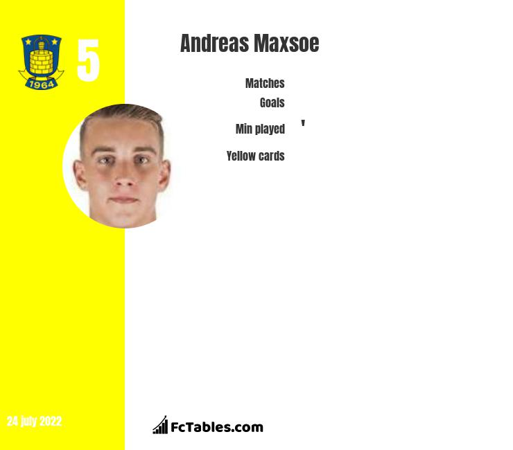 Andreas Maxsoe infographic