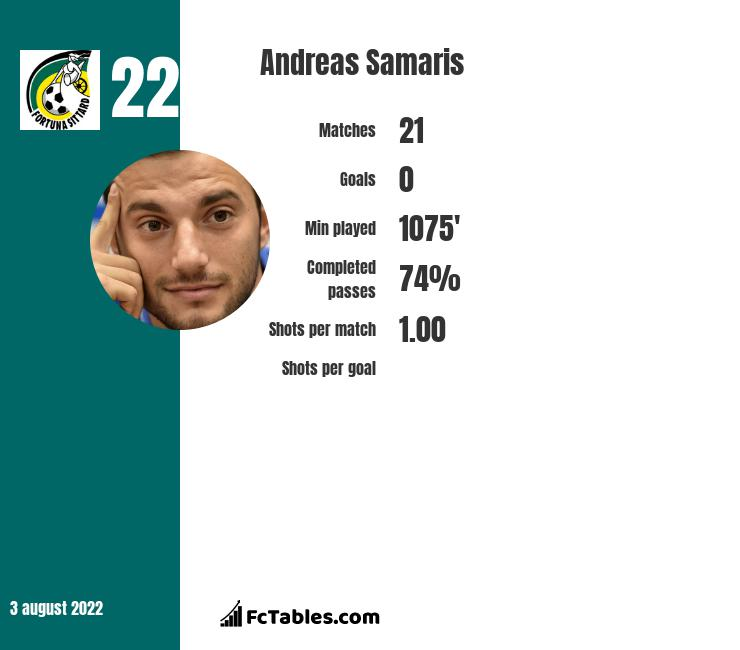 Andreas Samaris infographic