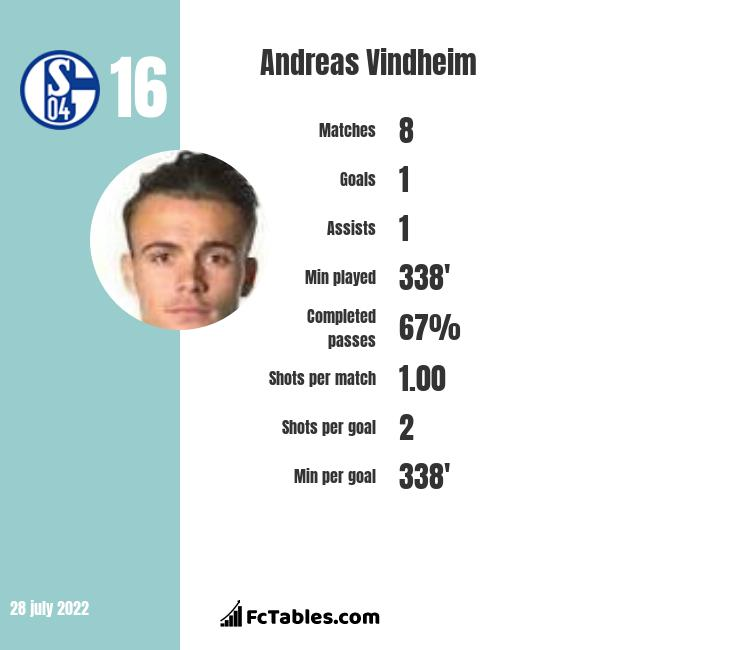 Andreas Vindheim infographic statistics for Sparta Prague