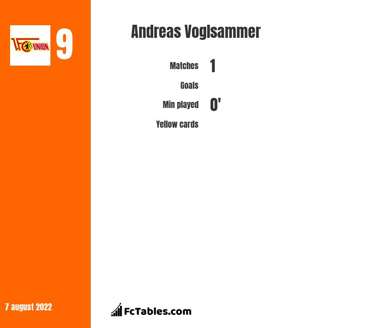 Andreas Voglsammer infographic