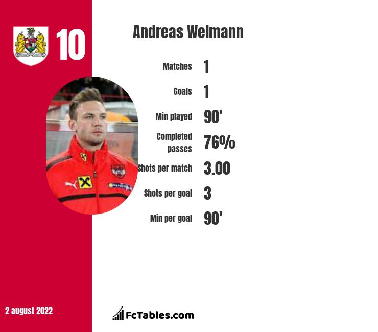 Andreas Weimann infographic statistics for Bristol City