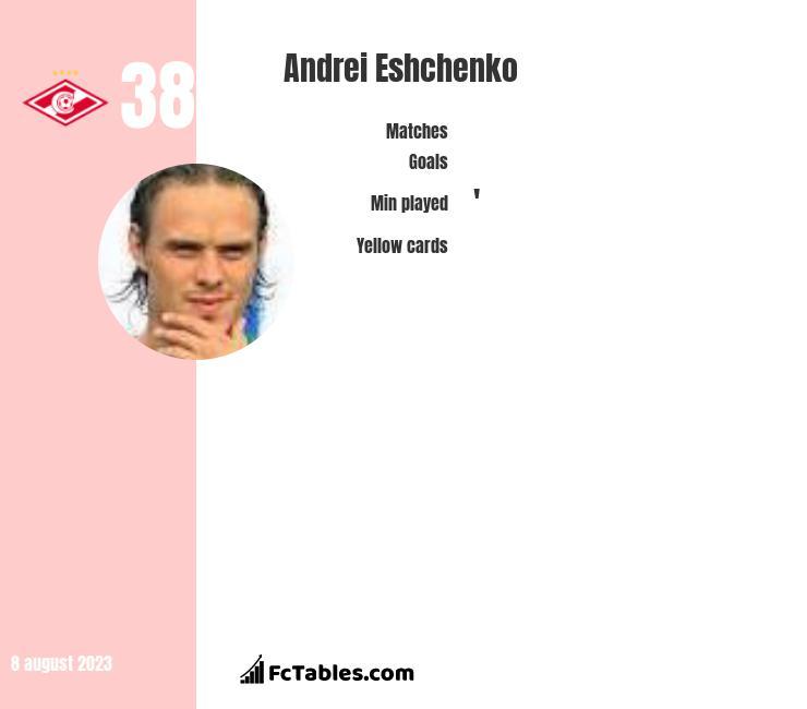 Andrei Eshchenko infographic