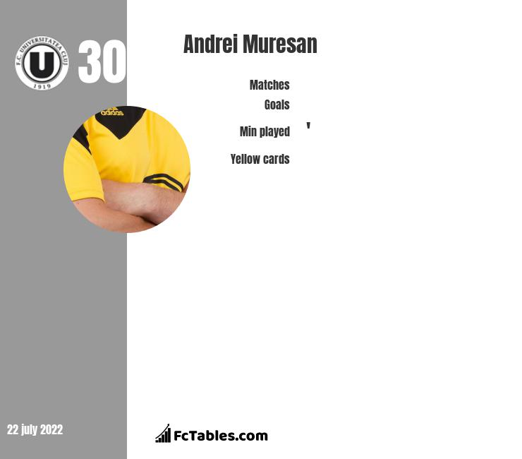 Andrei Muresan infographic statistics for CFR Cluj